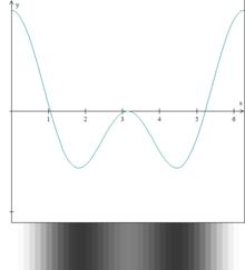 (cos(x) + cos(2x)) / 2