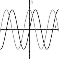 Twee golven die uit fase zijn met elkaar