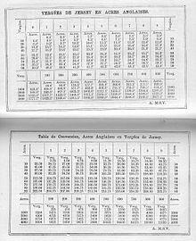 Tabele przeliczeniowe między vergées z Jersey a angielskimi akrami z almanachu z 1891 r.