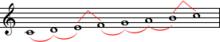 Patroon van hele en halve stappen