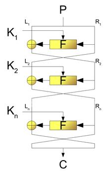 Feistelnetwerkbediening op blokcodering, waarbij P de klaartekst is en C de coderingstekst