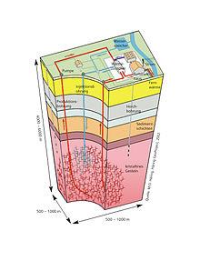 Verbeterd geothermisch systeem