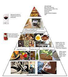 Pyramide für gesunde Ernährung nach Harvard School of Public Health