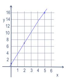 Lineaire vergelijking voor y=3x+1
