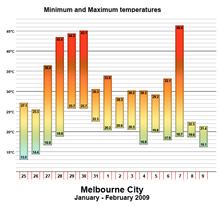 Temperatuurgrafiek voor Melbourne tijdens de hittegolf.