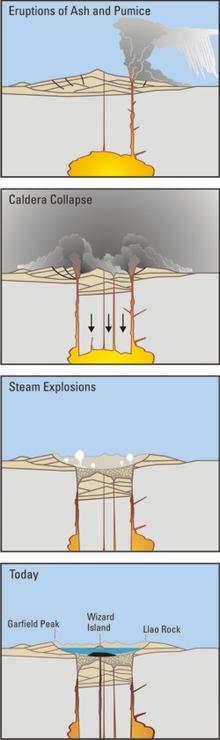 Voorbeeld van de vorming van een caldera, de foto's tonen de tijdlijn van de uitbarsting van de berg Mazama.