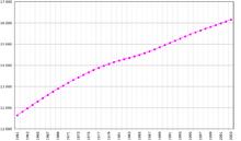 Bevolkingsgroei in duizenden