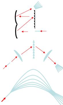 Vergelijking van verschillende spectrometers gebaseerd op diffractie: Reflectie optiek, refractie optiek, vezel optiek