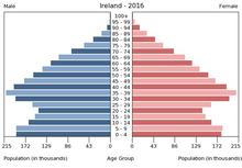 2016年爱尔兰人口金字塔显示社会老龄化情况