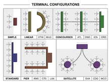 Typische Passengers-Terminal lay-outs