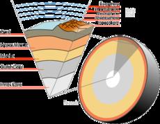 Aarde uitsnede van de kern tot de exosfeer