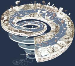 Diagram van de geologische tijdschaal.