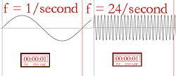 Bildliche Beschreibung der Frequenz