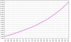 Bevolkingsveranderingen in Mali