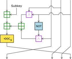 """De mix-up transformatie van RC2; Een mengronde bestaat uit het vier keer toepassen van de """"mix-up"""" transformatie."""