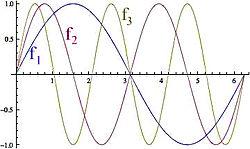 Sines met drie verschillende frequenties f.
