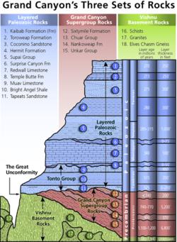 Diagramm, das die Lage, das Alter und die Dicke der im Grand Canyon freigelegten Gesteinseinheiten zeigt.