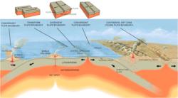 Diagram van de oceaanrug