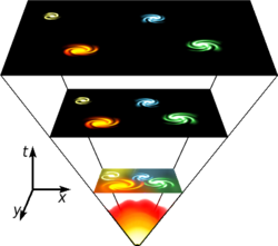 Het Big Bang model is dat het universum in een extreem dichte en hete toestand is begonnen en zich heeft uitgebreid. De theorie suggereert, en metingen tonen aan, dat het universum vandaag de dag nog steeds expandeert.