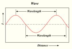 Die Wellenlänge einer Lichtwelle