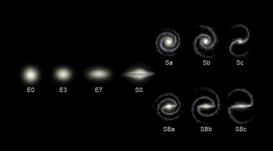 Hubble-volgorde
