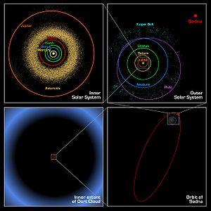 Verband tussen de Oortwolk en het zonnestelsel