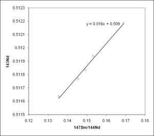 Samarium-neodymium (Sm/Nd) isochron-plot van monsters. uit de Grote Dijk, Zimbabwe. De ouderdom wordt berekend uit de helling van de isochron (lijn) en de oorspronkelijke samenstelling uit het intercept van de isochron met de y-as.