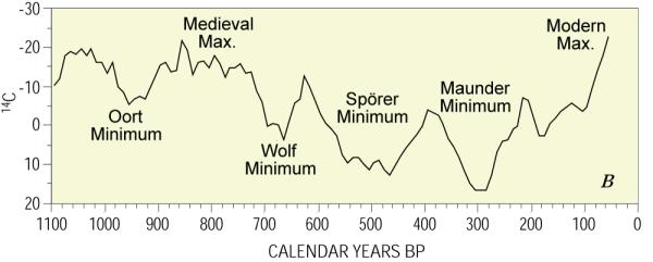De hoeveelheid C14 in de atoombol varieert in de loop van de tijd.