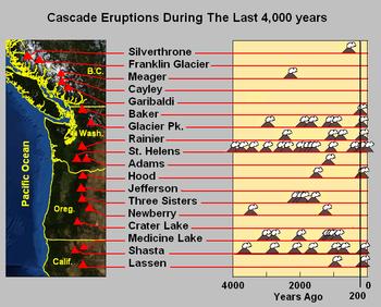 Grote Cascade-vulkaanuitbarstingen in de afgelopen 4000 jaar