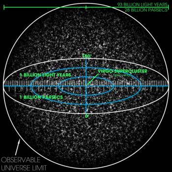 Visualização do 93 bilhões de anos-luz - ou 28 bilhões de parsec - do universo observável tridimensional. A escala é tal que os grãos finos representam coleções de grandes números de superclusters. O Supercluster Virgo - lar da Via Láctea - é marcado no centro, mas é muito pequeno para ser visto na imagem.