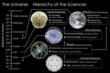 Der Maßstab des Universums, abgebildet auf die Wissenschaftszweige