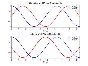 Na kondenzátoru (nahoře) se napětí (červeně) mění po proudu (modře), na induktoru (dole) je to předtím. Fázový rozdíl mezi napětím a proudem je 1/4 vlnové délky.