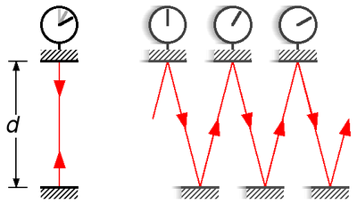 Lichte klok sneller in rust en langzamer in beweging