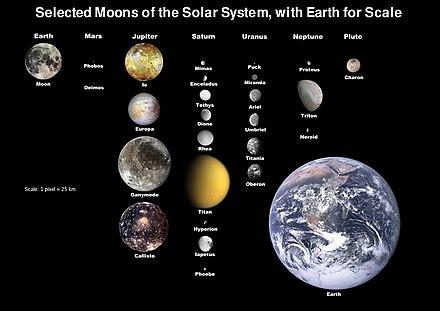 Geselecteerde manen, met de aarde op schaal. Negentien manen zijn groot genoeg om rond te zijn, en één, Titan, heeft een aanzienlijke atmosfeer.