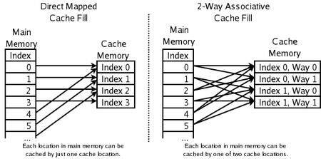 Welke geheugenlocaties kunnen worden gecached door welke cache-locaties