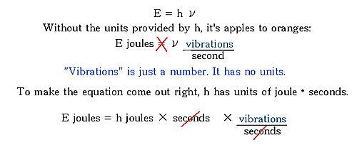 Als h de kleinst mogelijke hoeveelheid energie zou zijn, dan zou de basisvergelijking die de energie in fotonen van verschillende frequenties laat zien, niet in evenwicht zijn. Dat zou verkeerd zijn.