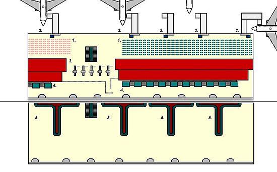 Ontwerp van een terminal, met de niveaus Vertrek (bovenste helft van de pagina) en Aankomst. 1. 1. Vertrekhal. 2. 3. Poorten en jetbruggen. 3. 4. Beveiligingspoorten. 4. Bagage-inchecken. 5. 5. Bagagecarrousels