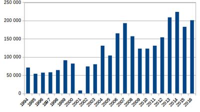 Afghanistan opium papaverteelt, 1994-2016 (hectare)
