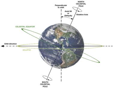 """Ziemia obraca się pod kątem (""""nachylenie osiowe"""") w stosunku do swojej drogi wokół Słońca"""