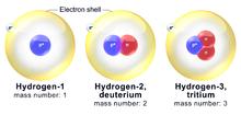 Isotopen van Waterstof
