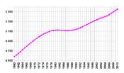 Изменения в численности населения Дании за последние 45 лет