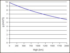 Verandering in gravitatieversnelling met de hoogte van een voorwerp