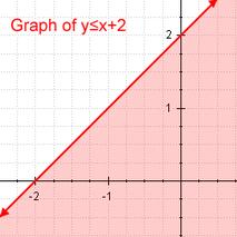 Lineaire ongelijkheid Voorbeeld van lineaire ongelijkheid
