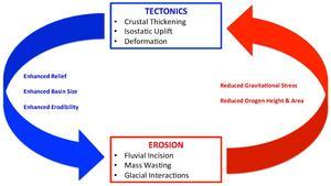 Interacties en terugkoppelingstrajecten voor tektoniek en erosieprocessen