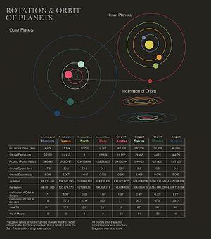 Planetaire banen