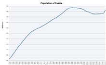 Ludność (w mln) 1950- styczeń 2009.