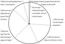 Ten prosty wykres kołowy ilustruje oś czasu dla historii gier.