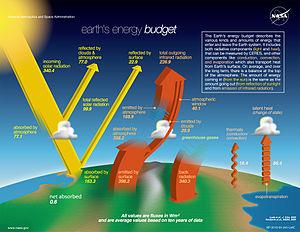 Het klimaat op aarde wordt grotendeels bepaald door de energie van de planeet