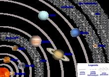 Planetaire afstanden, niet op schaal