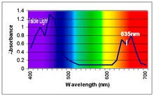 Das Absorptionsspektrum von Chlorophyll, das die mit einem Chlorophyllmeter CCM200 gemessene Transmissionsbande zur Berechnung des relativen Chlorophyllgehalts zeigt